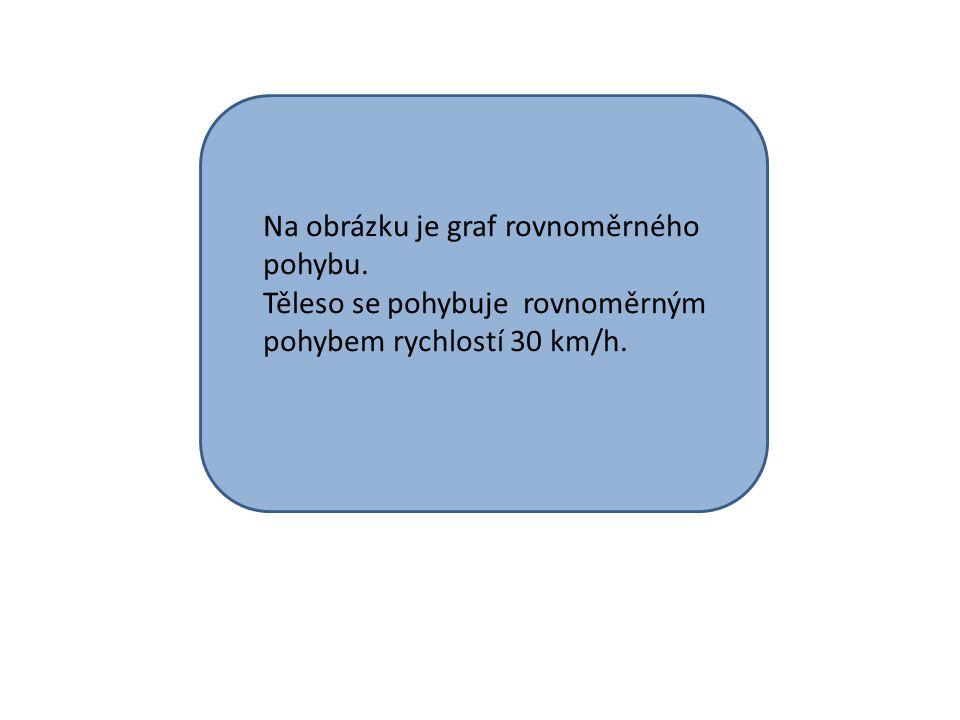 Na obrázku je graf rovnoměrného pohybu. Těleso se pohybuje rovnoměrným pohybem rychlostí 30 km/h.