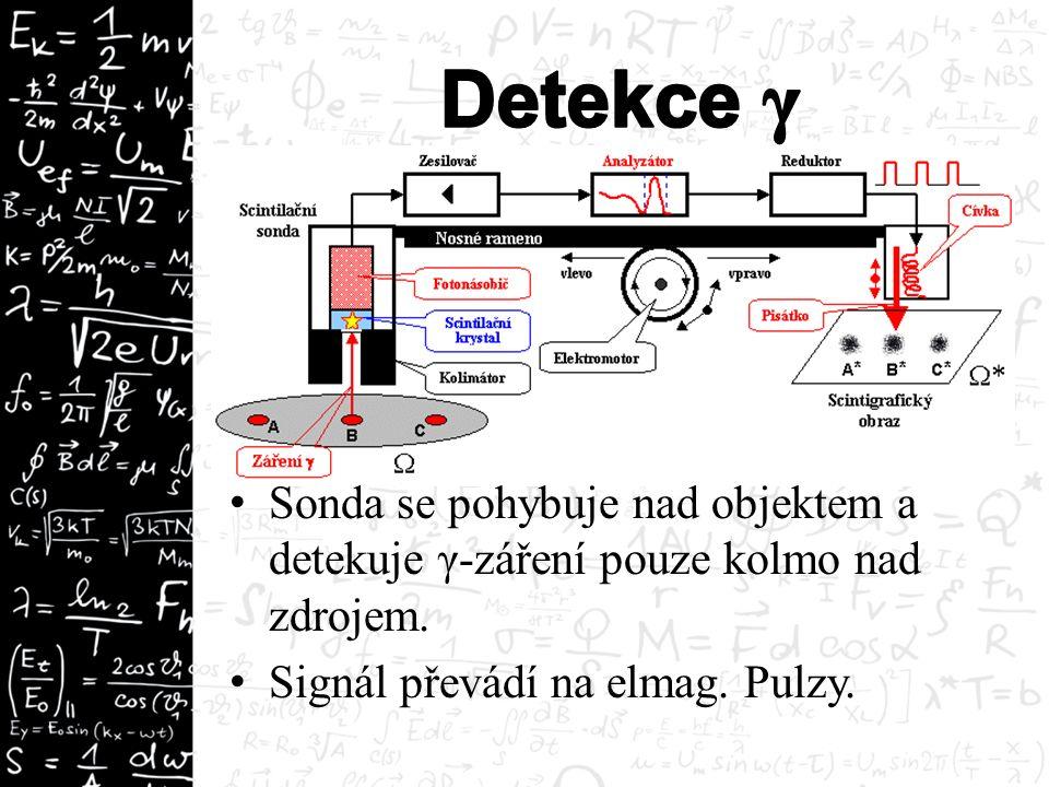 Sonda se pohybuje nad objektem a detekuje γ-záření pouze kolmo nad zdrojem. Signál převádí na elmag. Pulzy.