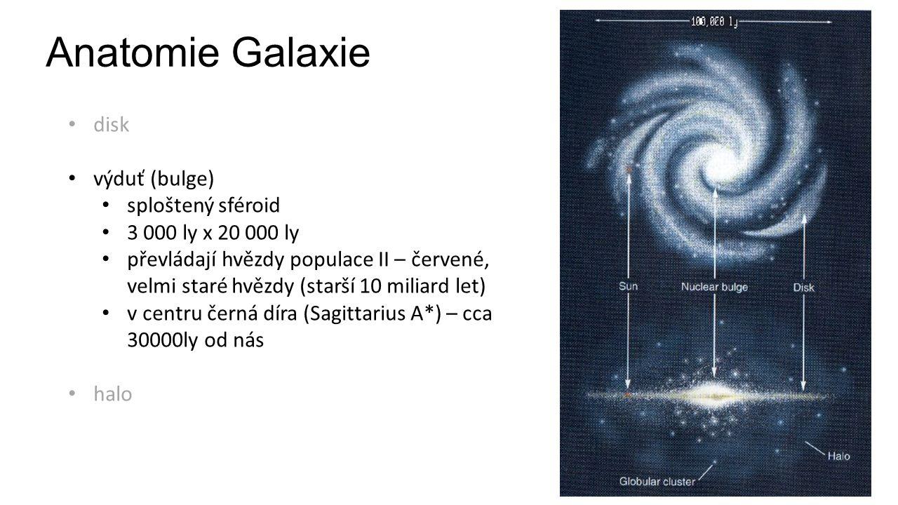 Anatomie Galaxie disk výduť (bulge) sploštený sféroid 3 000 ly x 20 000 ly převládají hvězdy populace II – červené, velmi staré hvězdy (starší 10 miliard let) v centru černá díra (Sagittarius A*) – cca 30000ly od nás halo
