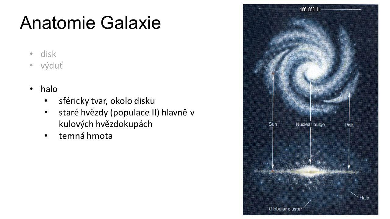 Anatomie Galaxie disk výduť halo sféricky tvar, okolo disku staré hvězdy (populace II) hlavně v kulových hvězdokupách temná hmota