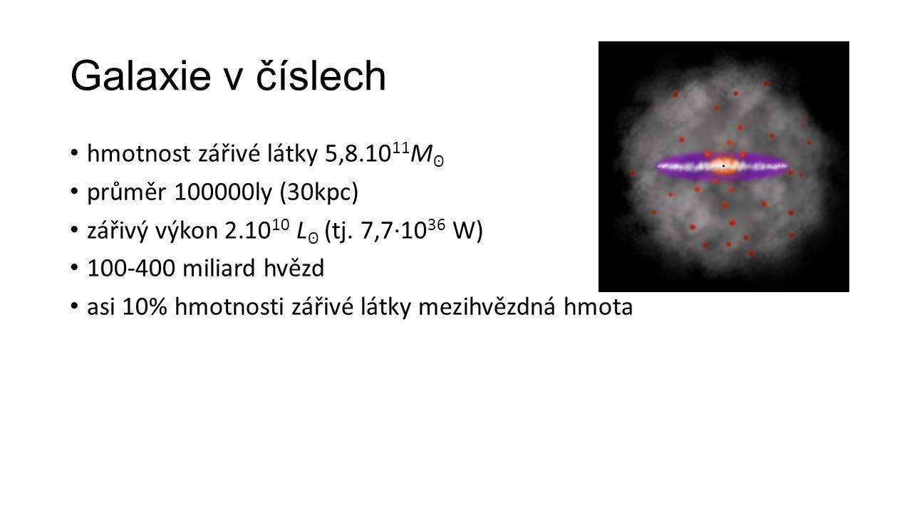 Galaxie v číslech hmotnost zářivé látky 5,8.10 11 M ʘ průměr 100000ly (30kpc) zářivý výkon 2.10 10 L ʘ (tj.