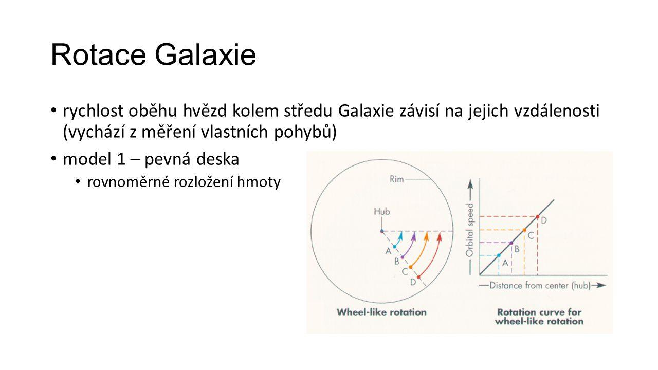 Rotace Galaxie rychlost oběhu hvězd kolem středu Galaxie závisí na jejich vzdálenosti (vychází z měření vlastních pohybů) model 1 – pevná deska rovnoměrné rozložení hmoty