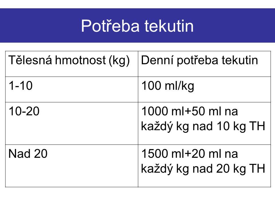 Potřeba tekutin Tělesná hmotnost (kg)Denní potřeba tekutin 1-10100 ml/kg 10-201000 ml+50 ml na každý kg nad 10 kg TH Nad 201500 ml+20 ml na každý kg nad 20 kg TH