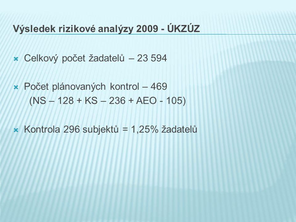 Výsledek rizikové analýzy 2009 - ÚKZÚZ  Celkový počet žadatelů – 23 594  Počet plánovaných kontrol – 469 (NS – 128 + KS – 236 + AEO - 105)  Kontrola 296 subjektů = 1,25% žadatelů