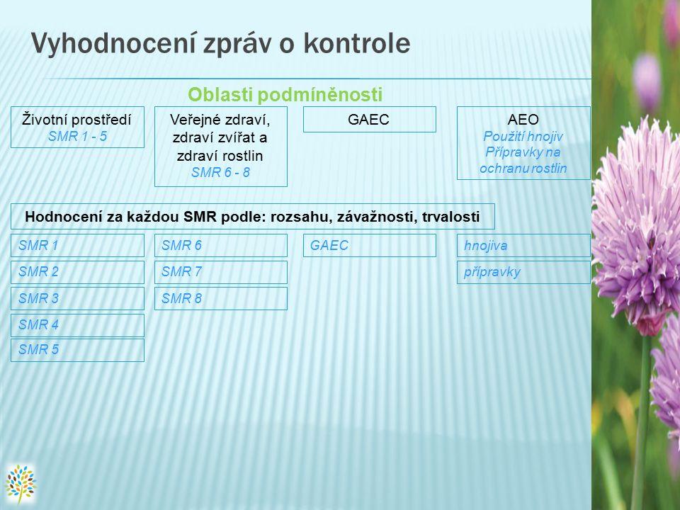 Vyhodnocení zpráv o kontrole Životní prostředí SMR 1 - 5 Veřejné zdraví, zdraví zvířat a zdraví rostlin SMR 6 - 8 GAECAEO Použití hnojiv Přípravky na ochranu rostlin Oblasti podmíněnosti Hodnocení za každou SMR podle: rozsahu, závažnosti, trvalosti SMR 1 SMR 2 SMR 3 SMR 4 SMR 5 SMR 6 SMR 7 SMR 8 GAEChnojiva přípravky