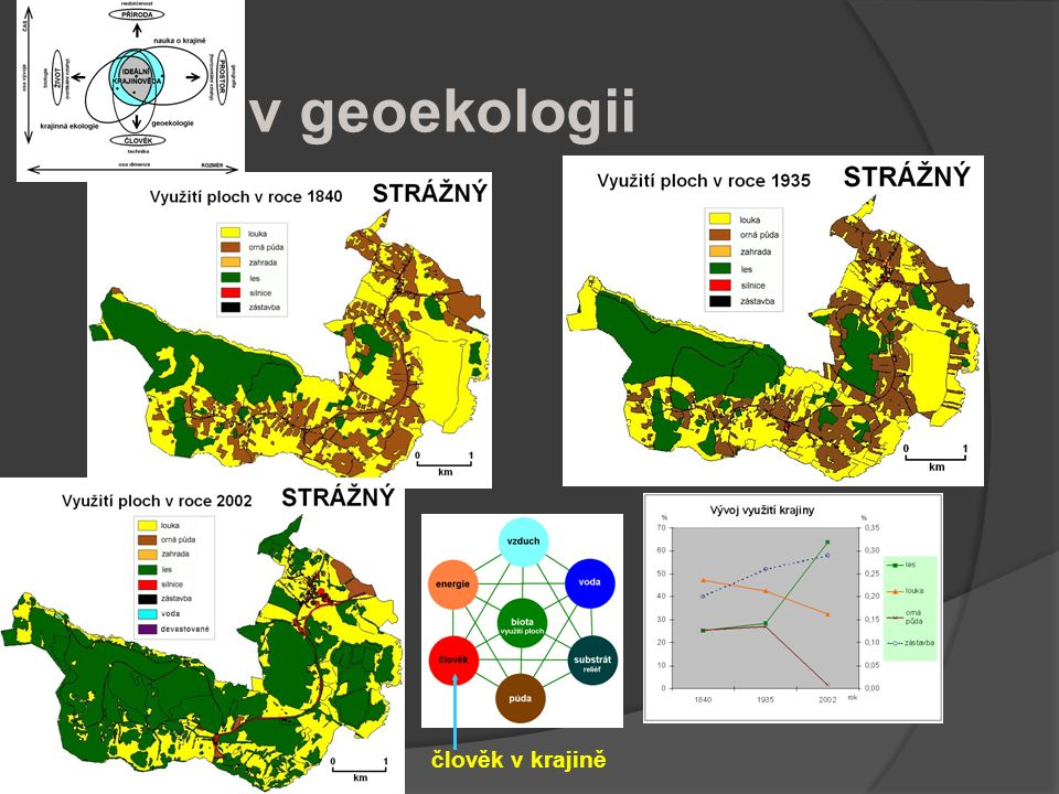 Krajina v geoekologii člověk v krajině