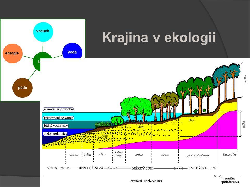 Krajina v ekologii