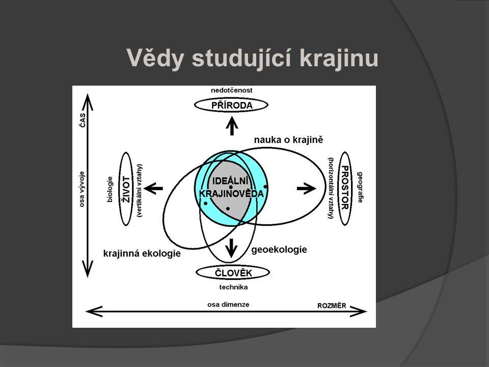NoK - definice  Nauka o krajině je vědním oborem, studujícím ve vzájemných souvislostech jednotlivé složky, aspekty a vlastnosti krajinné sféry Země a jejích výsečí – krajin a krajinných jednotek všech prostorových (územních) dimenzí.