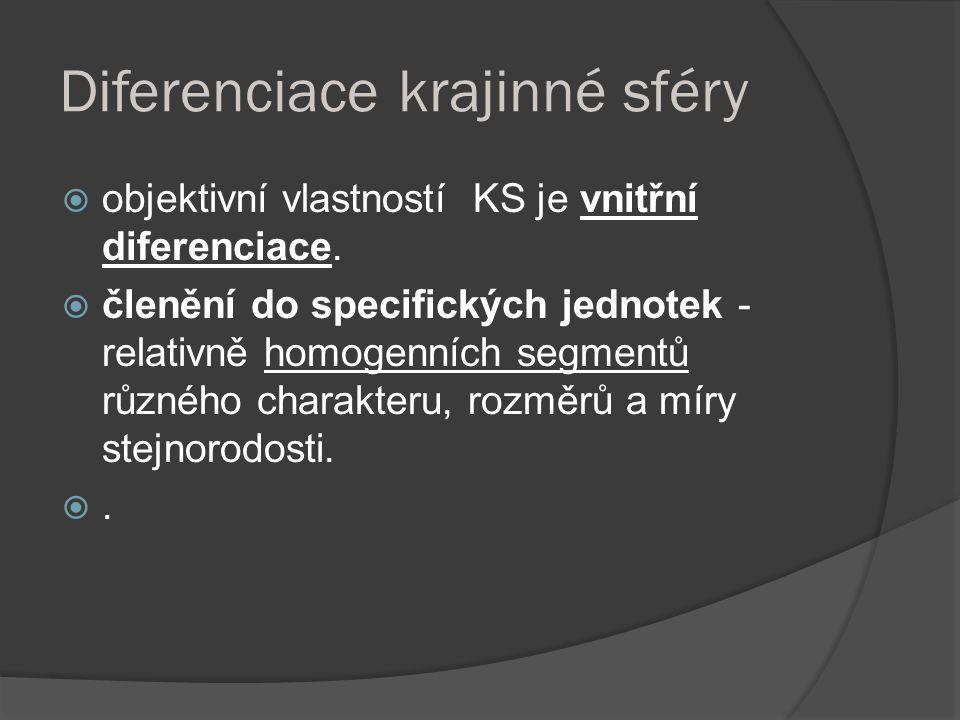 Diferenciace krajinné sféry  objektivní vlastností KS je vnitřní diferenciace.  členění do specifických jednotek - relativně homogenních segmentů rů