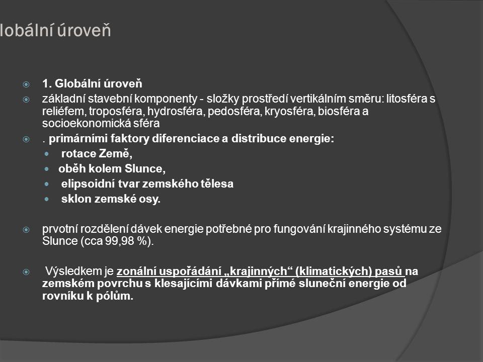 Globální úroveň  1. Globální úroveň  základní stavební komponenty - složky prostředí vertikálním směru: litosféra s reliéfem, troposféra, hydrosféra