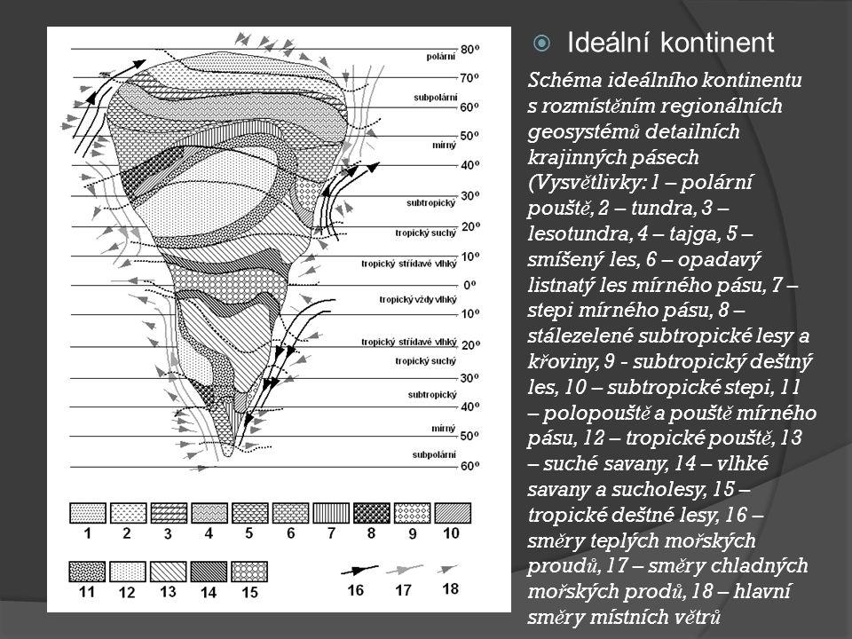  Ideální kontinent Schéma ideálního kontinentu s rozmíst ě ním regionálních geosystém ů detailních krajinných pásech (Vysv ě tlivky: 1 – polární pouš