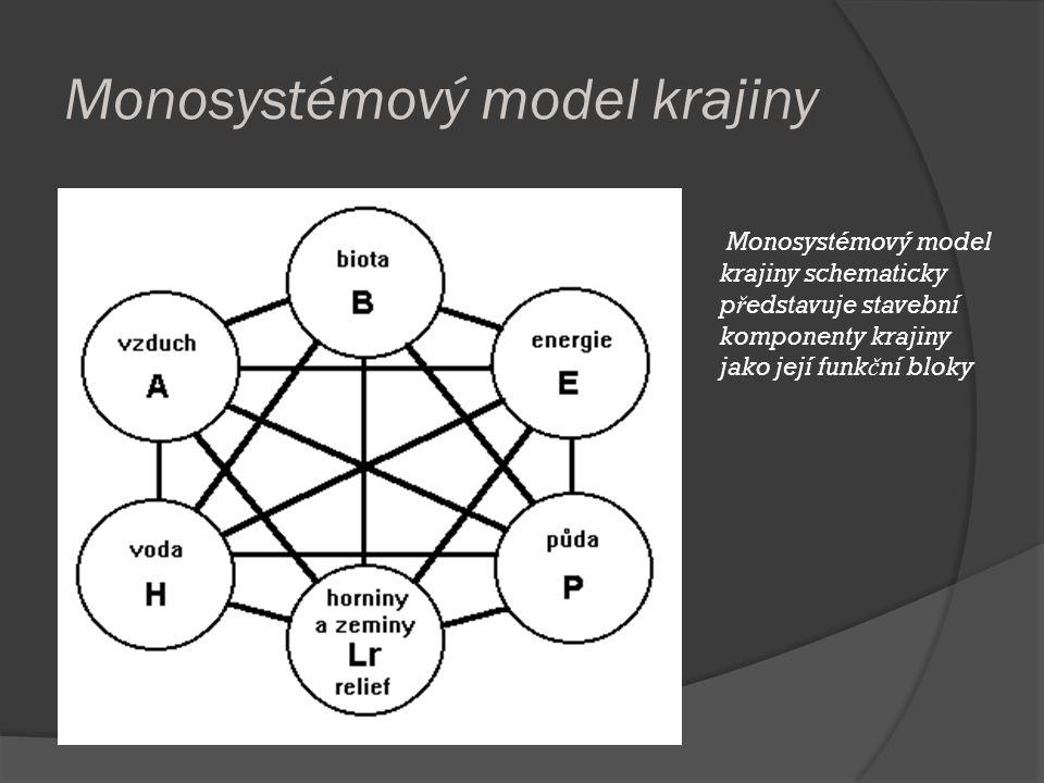 Monosystémový model krajiny Monosystémový model krajiny schematicky p ř edstavuje stavební komponenty krajiny jako její funk č ní bloky