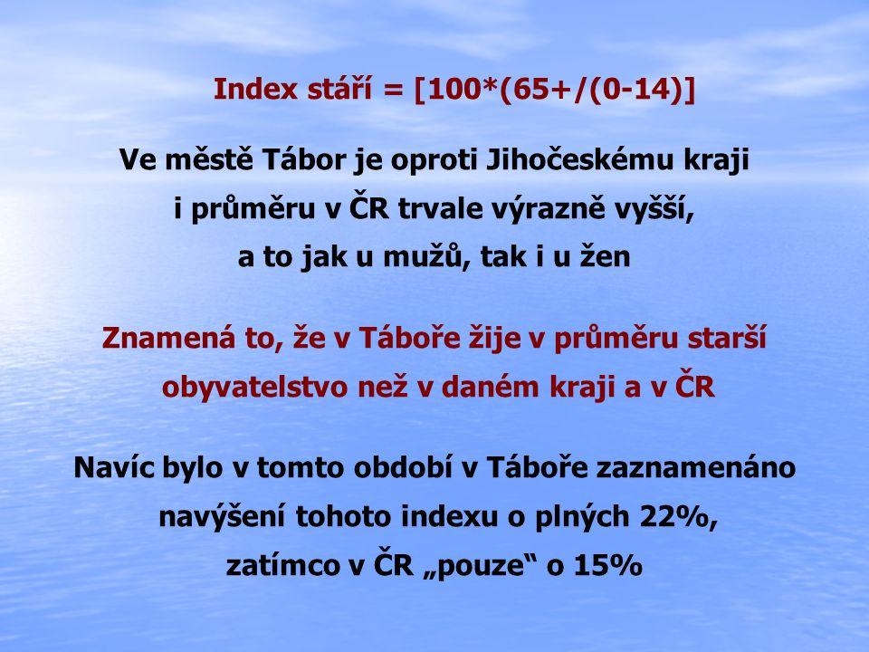 """Index stáří = [100*(65+/(0-14)] Ve městě Tábor je oproti Jihočeskému kraji i průměru v ČR trvale výrazně vyšší, a to jak u mužů, tak i u žen Znamená to, že v Táboře žije v průměru starší obyvatelstvo než v daném kraji a v ČR Navíc bylo v tomto období v Táboře zaznamenáno navýšení tohoto indexu o plných 22%, zatímco v ČR """"pouze o 15%"""