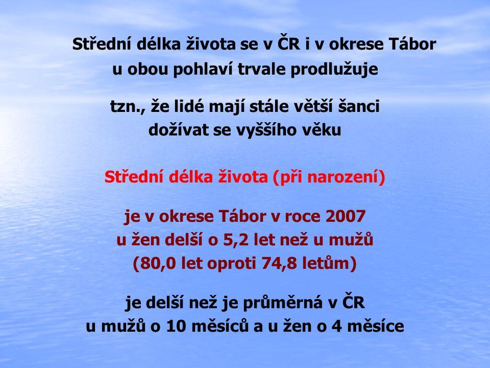 Střední délka života se v ČR i v okrese Tábor u obou pohlaví trvale prodlužuje tzn., že lidé mají stále větší šanci dožívat se vyššího věku Střední dé