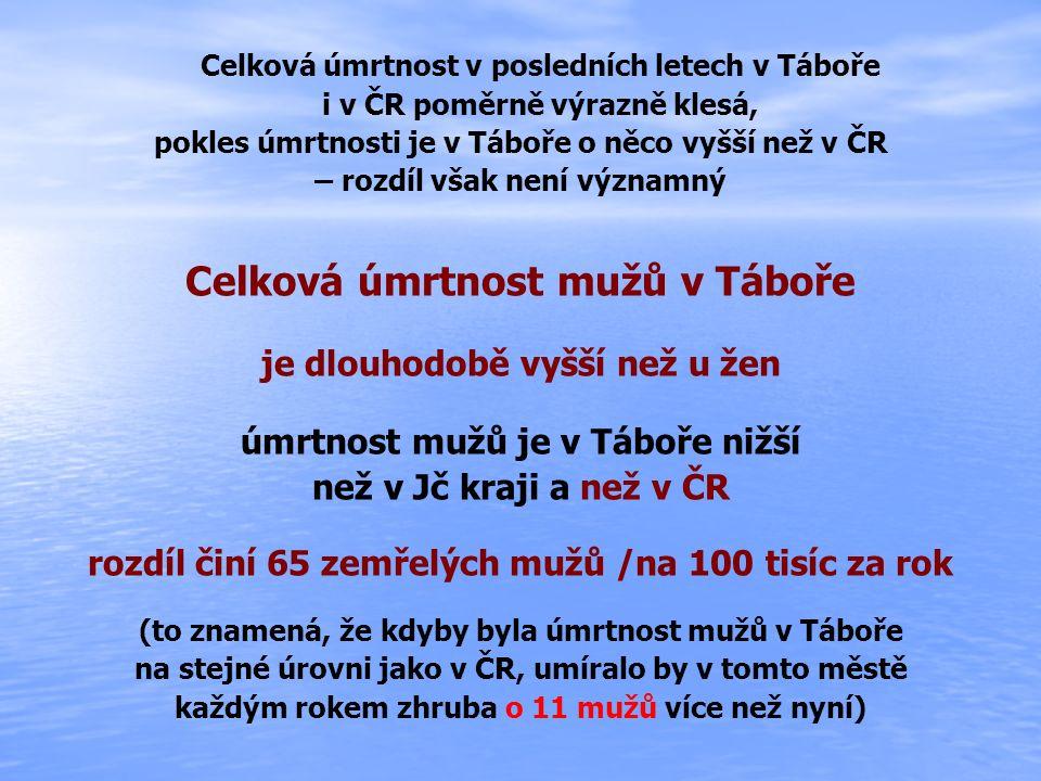 Celková úmrtnost v posledních letech v Táboře i v ČR poměrně výrazně klesá, pokles úmrtnosti je v Táboře o něco vyšší než v ČR – rozdíl však není významný Celková úmrtnost mužů v Táboře je dlouhodobě vyšší než u žen úmrtnost mužů je v Táboře nižší než v Jč kraji a než v ČR rozdíl činí 65 zemřelých mužů /na 100 tisíc za rok (to znamená, že kdyby byla úmrtnost mužů v Táboře na stejné úrovni jako v ČR, umíralo by v tomto městě každým rokem zhruba o 11 mužů více než nyní)