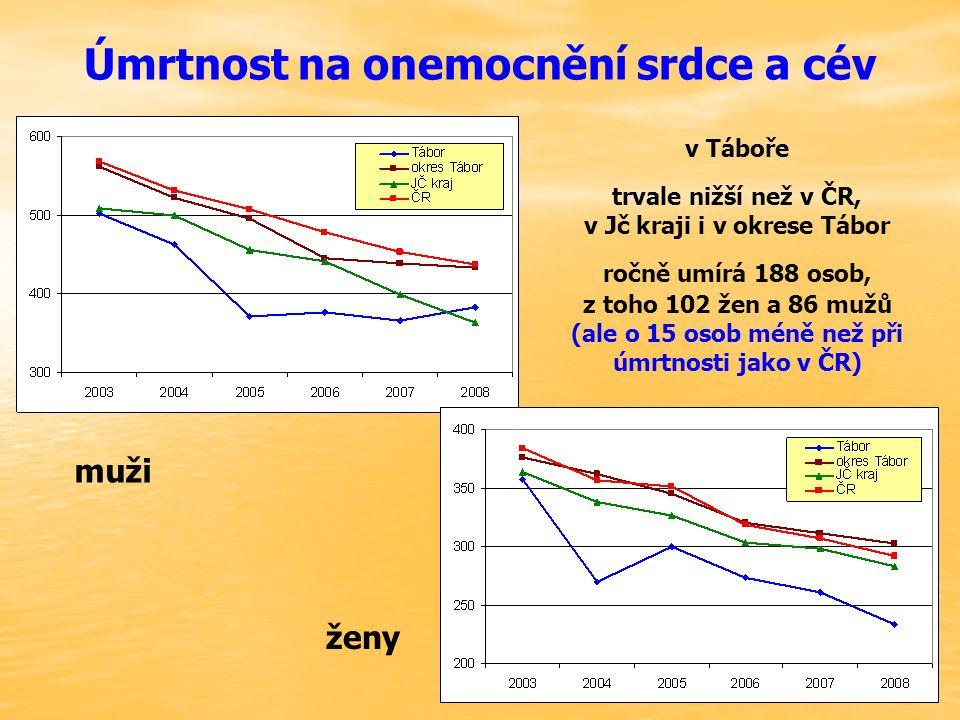 Úmrtnost na onemocnění srdce a cév muži ženy v Táboře trvale nižší než v ČR, v Jč kraji i v okrese Tábor ročně umírá 188 osob, z toho 102 žen a 86 mužů (ale o 15 osob méně než při úmrtnosti jako v ČR)