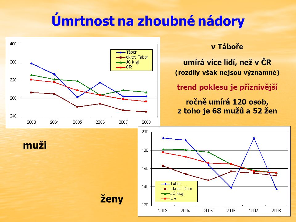 Úmrtnost na zhoubné nádory muži ženy v Táboře umírá více lidí, než v ČR (rozdíly však nejsou významné) trend poklesu je příznivější ročně umírá 120 os