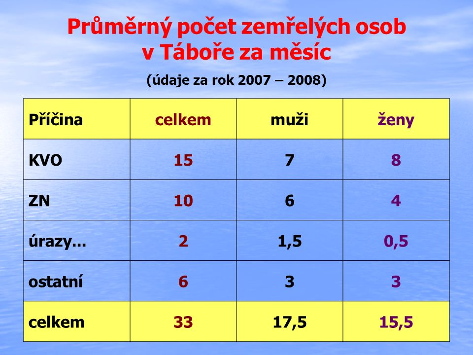 Průměrný počet zemřelých osob v Táboře za měsíc (údaje za rok 2007 – 2008) Příčinacelkemmužiženy KVO1578 ZN1064 úrazy...21,50,5 ostatní633 celkem3317,