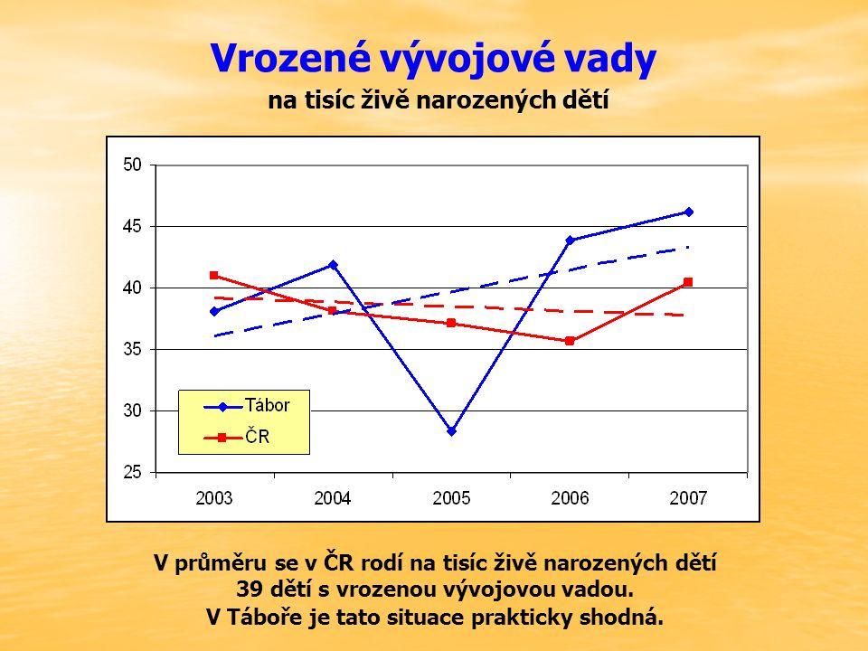 Vrozené vývojové vady na tisíc živě narozených dětí V průměru se v ČR rodí na tisíc živě narozených dětí 39 dětí s vrozenou vývojovou vadou. V Táboře