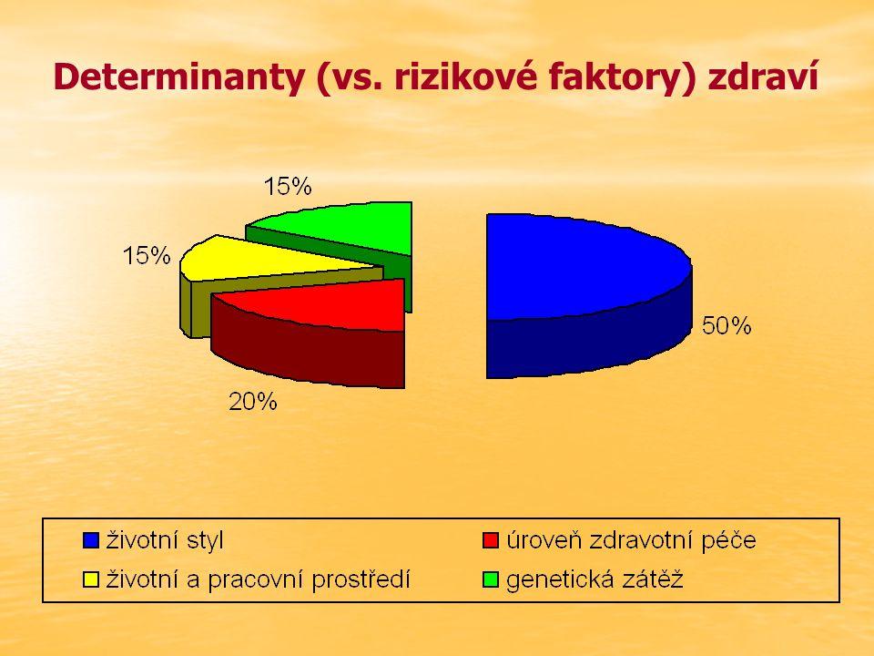 Determinanty (vs. rizikové faktory) zdraví
