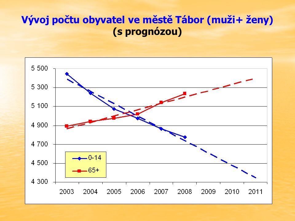 Vývoj počtu obyvatel ve městě Tábor (muži+ ženy) (s prognózou)