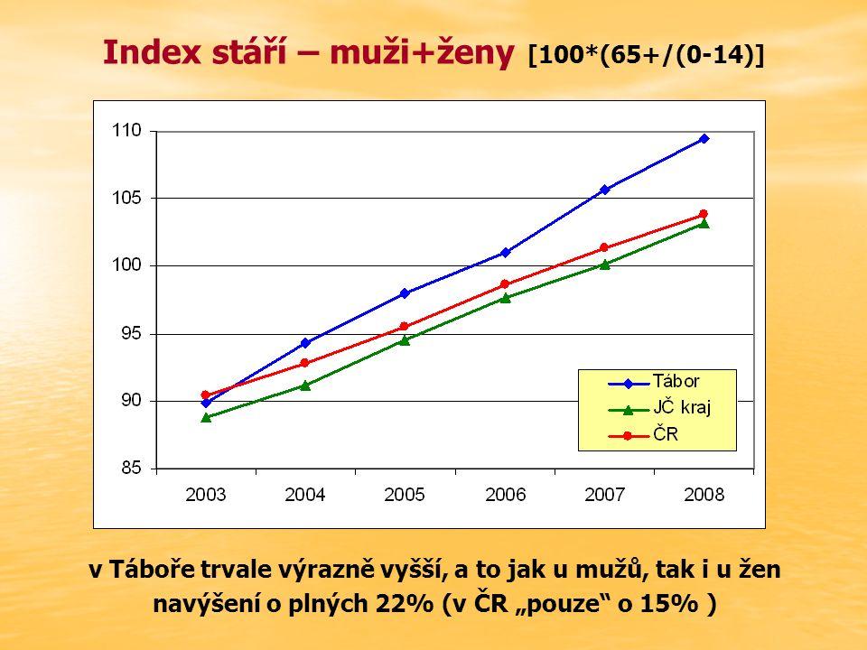 """Index stáří – muži+ženy [100*(65+/(0-14)] v Táboře trvale výrazně vyšší, a to jak u mužů, tak i u žen navýšení o plných 22% (v ČR """"pouze o 15% )"""