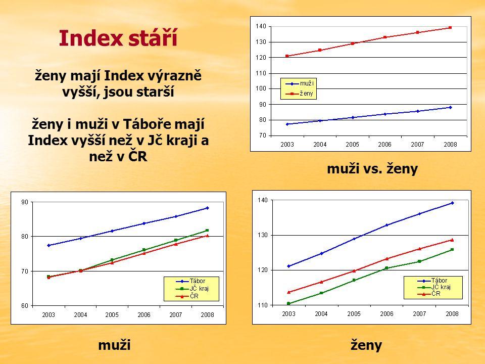 Index stáří ženy mají Index výrazně vyšší, jsou starší ženy i muži v Táboře mají Index vyšší než v Jč kraji a než v ČR mužiženy muži vs. ženy