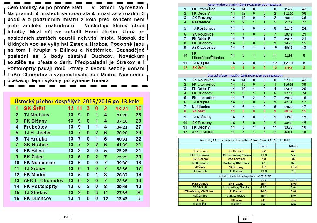 33 12 Čelo tabulky se po prohře Štětí v Srbici vyrovnalo. Na prvních 4 místech se srovnala 4 mužstva v rozdílu 3 bodů a o podzimním mistru 2 kola před