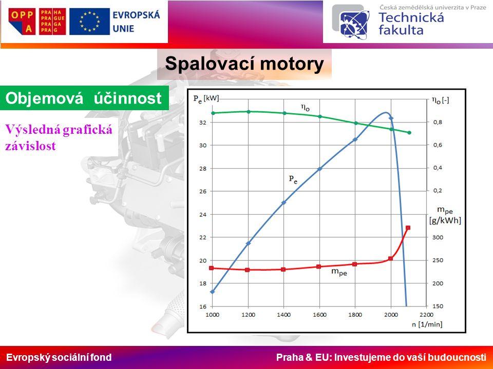 Evropský sociální fond Praha & EU: Investujeme do vaší budoucnosti Spalovací motory Objemová účinnost Výsledná grafická závislost
