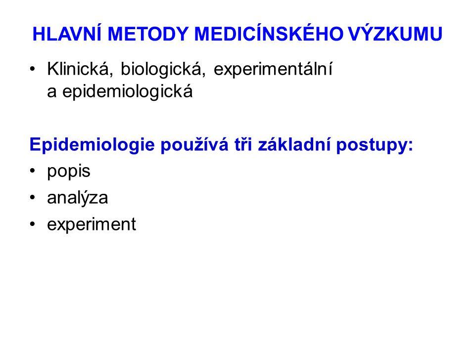 HLAVNÍ METODY MEDICÍNSKÉHO VÝZKUMU Klinická, biologická, experimentální a epidemiologická Epidemiologie používá tři základní postupy: popis analýza experiment