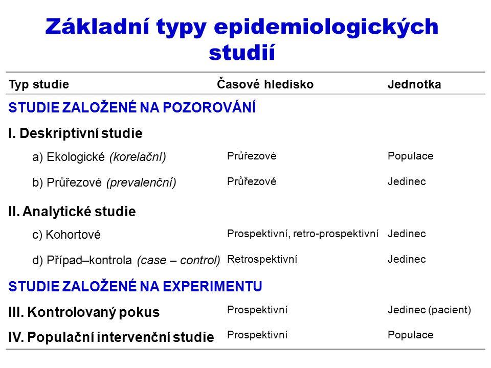 Základní typy epidemiologických studií Typ studieČasové hlediskoJednotka STUDIE ZALOŽENÉ NA POZOROVÁNÍ I. Deskriptivní studie a) Ekologické (korelační
