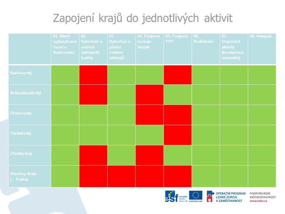 Zapojení krajů do jednotlivých aktivit 01. Návrh optimalizace řízení a financování 02. Vytvoření a ověření standardů kvality 03. Vytvoření a pilotní o