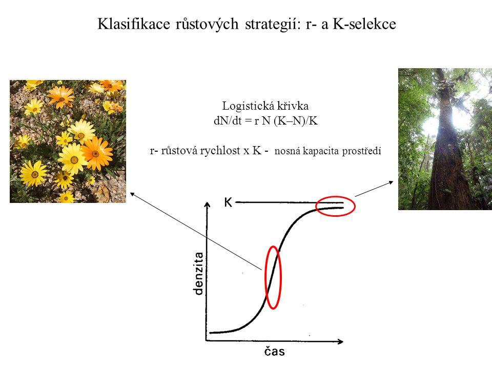 Klasifikace růstových strategií: r- a K-selekce Logistická křivka dN/dt = r N (K–N)/K r- růstová rychlost x K - nosná kapacita prostředí