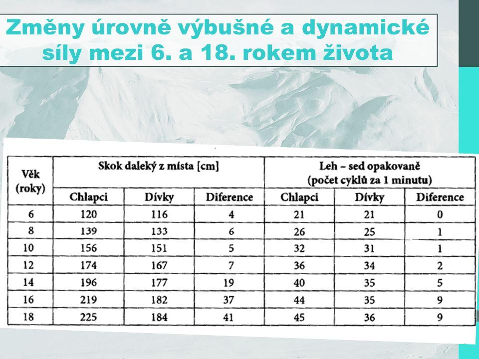 Změny úrovně výbušné a dynamické síly mezi 6. a 18. rokem života