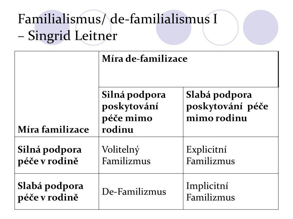 Familialismus/ de-familialismus I – Singrid Leitner Míra familizace Míra de-familizace Silná podpora poskytování péče mimo rodinu Slabá podpora poskyt