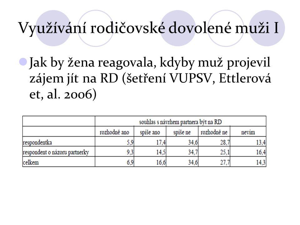 Využívání rodičovské dovolené muži I Jak by žena reagovala, kdyby muž projevil zájem jít na RD (šetření VUPSV, Ettlerová et, al. 2006)