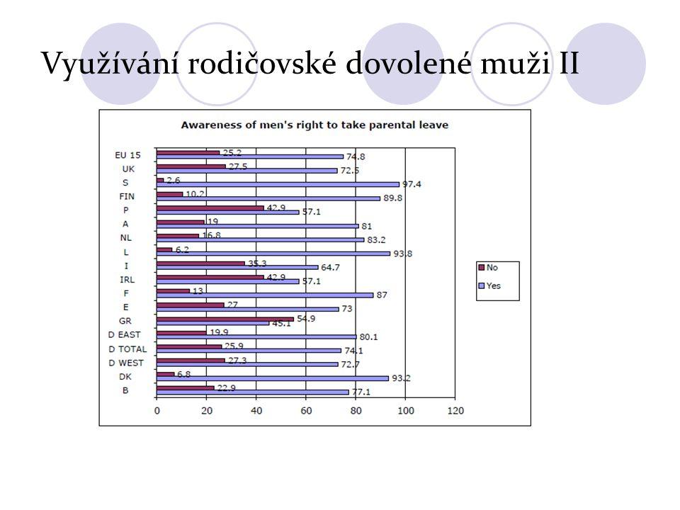 Otcovská dovolená V ČR se uvažovalo o uzákonění, ale návrh zrušen v rámci úsporných opatření ( v pro-rodinném balíčku).