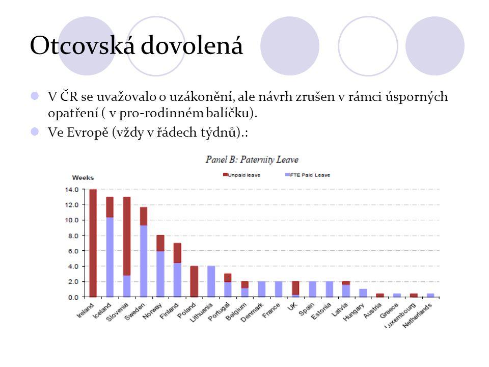Otcovská dovolená V ČR se uvažovalo o uzákonění, ale návrh zrušen v rámci úsporných opatření ( v pro-rodinném balíčku). Ve Evropě (vždy v řádech týdnů