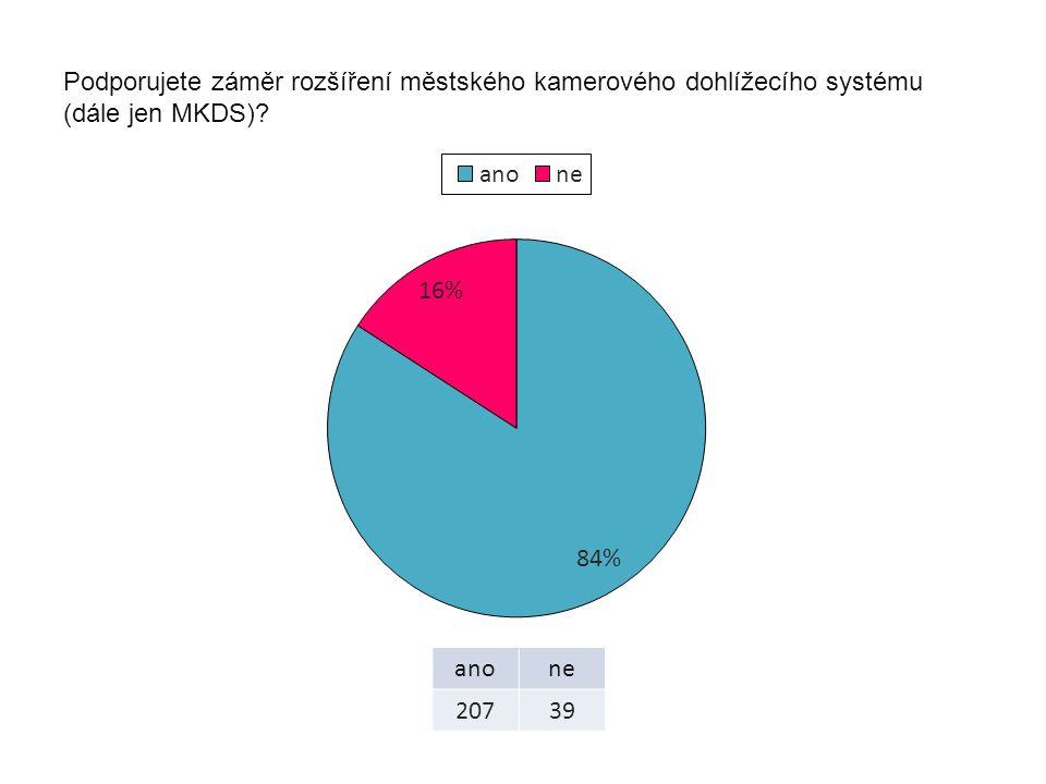 Podporujete záměr rozšíření městského kamerového dohlížecího systému (dále jen MKDS)? anone 20739