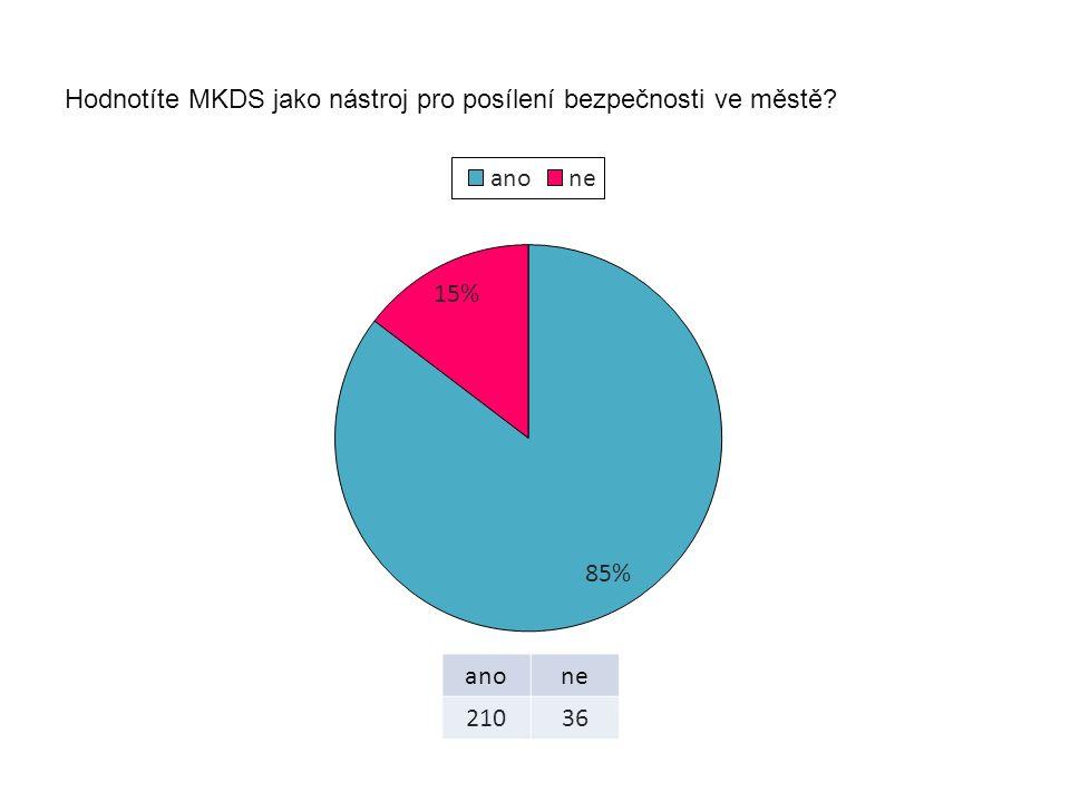 Hodnotíte MKDS jako nástroj pro posílení bezpečnosti ve městě? anone 21036