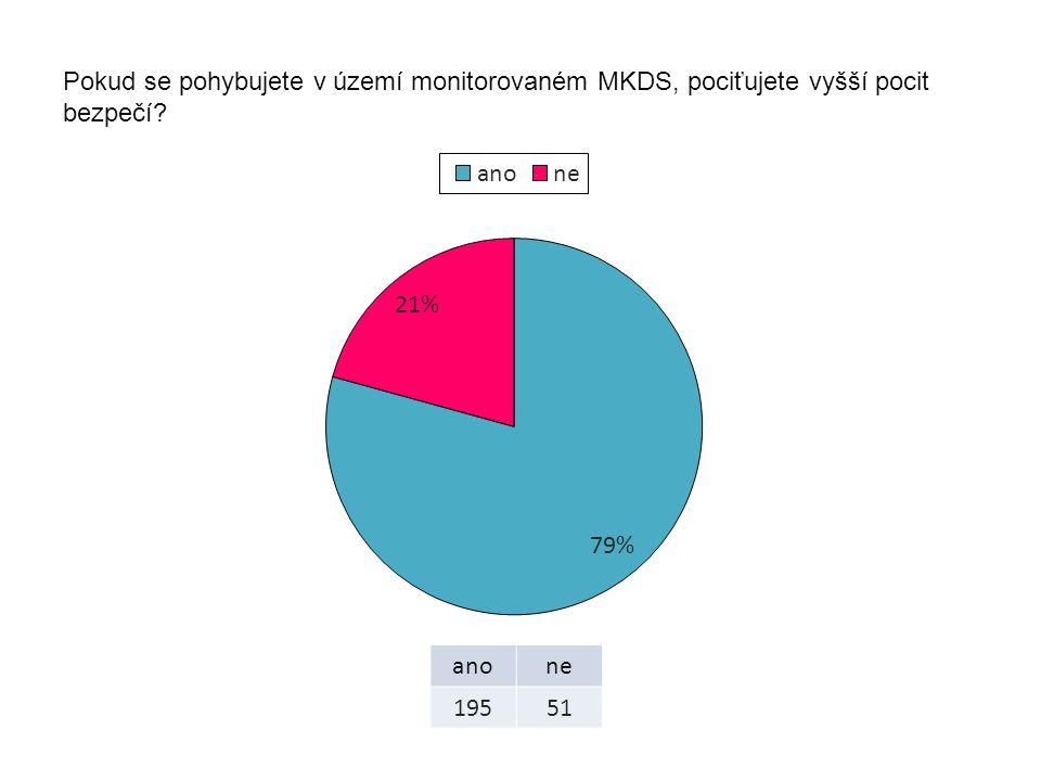 Pokud se pohybujete v území monitorovaném MKDS, pociťujete vyšší pocit bezpečí? anone 19551