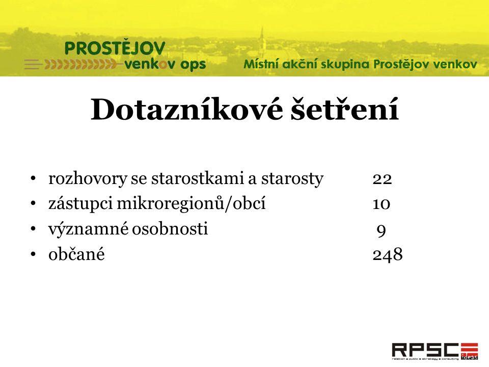 Dotazníkové šetření rozhovory se starostkami a starosty 22 zástupci mikroregionů/obcí 10 významné osobnosti 9 občané 248