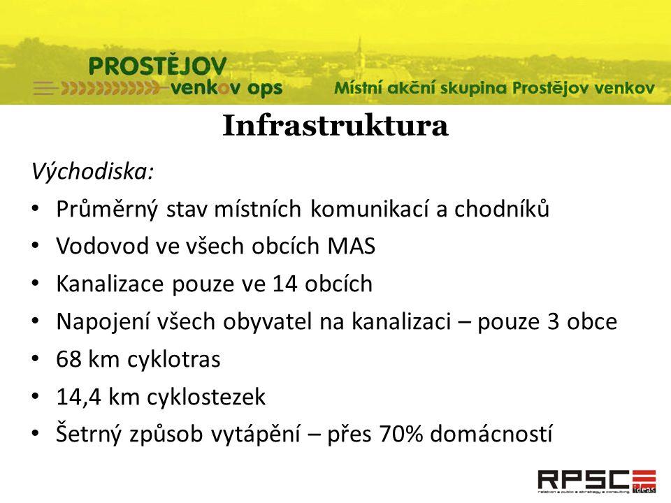 Infrastruktura Východiska: Průměrný stav místních komunikací a chodníků Vodovod ve všech obcích MAS Kanalizace pouze ve 14 obcích Napojení všech obyva