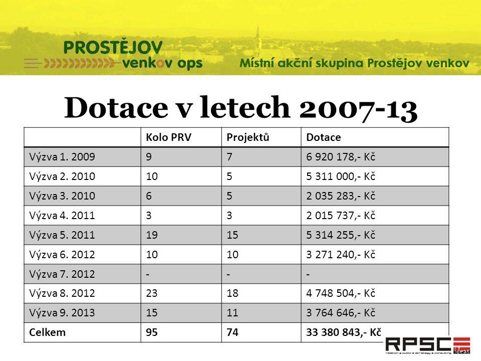 Dotace v letech 2007-13 Kolo PRVProjektůDotace Výzva 1. 2009976 920 178,- Kč Výzva 2. 20101055 311 000,- Kč Výzva 3. 2010652 035 283,- Kč Výzva 4. 201