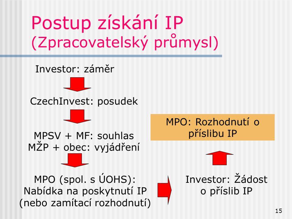 15 Postup získání IP (Zpracovatelský průmysl) Investor: záměr CzechInvest: posudek MPSV + MF: souhlas MŽP + obec: vyjádření MPO (spol.