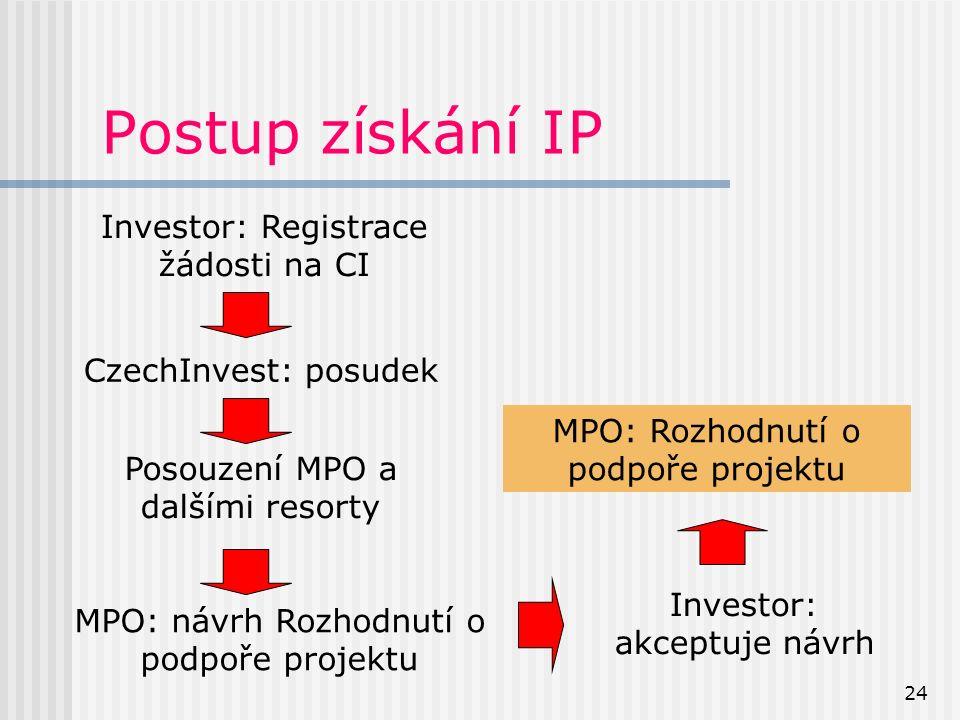 24 Postup získání IP Investor: Registrace žádosti na CI CzechInvest: posudek Posouzení MPO a dalšími resorty MPO: návrh Rozhodnutí o podpoře projektu Investor: akceptuje návrh MPO: Rozhodnutí o podpoře projektu