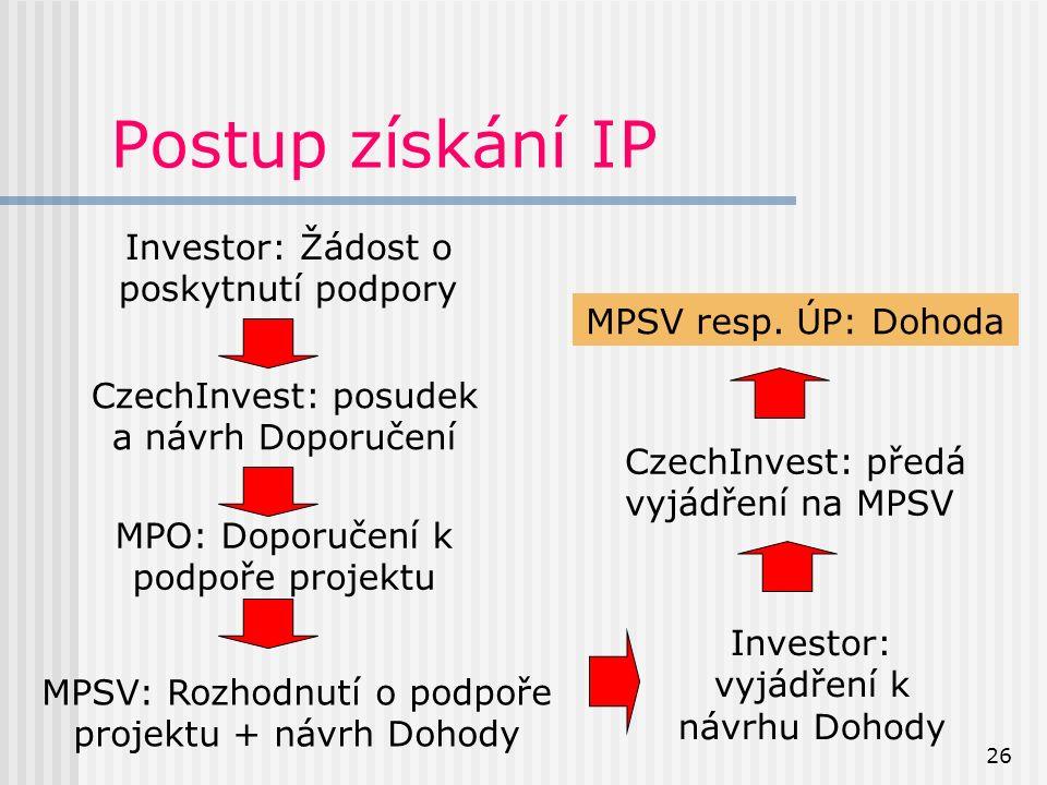 26 Postup získání IP Investor: Žádost o poskytnutí podpory CzechInvest: posudek a návrh Doporučení MPO: Doporučení k podpoře projektu MPSV: Rozhodnutí o podpoře projektu + návrh Dohody Investor: vyjádření k návrhu Dohody MPSV resp.