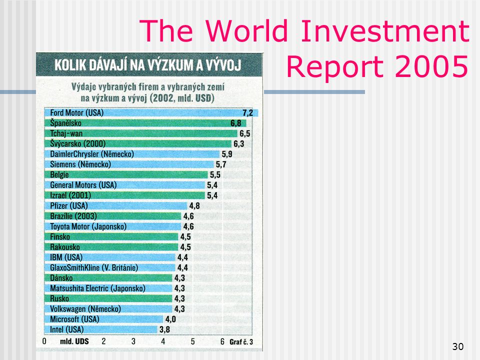 30 The World Investment Report 2005
