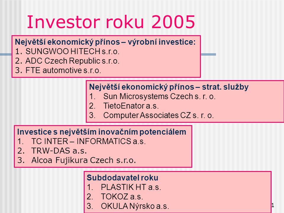 31 Investor roku 2005 Největší ekonomický přínos – výrobní investice: 1.