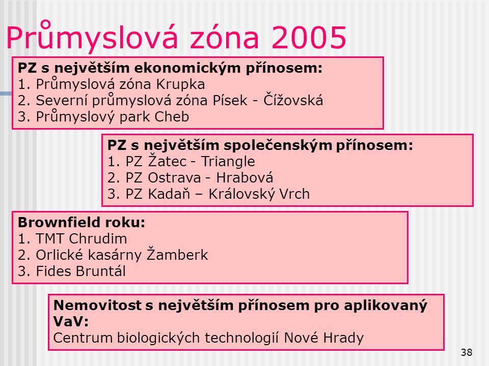 38 Průmyslová zóna 2005 PZ s největším ekonomickým přínosem: 1.